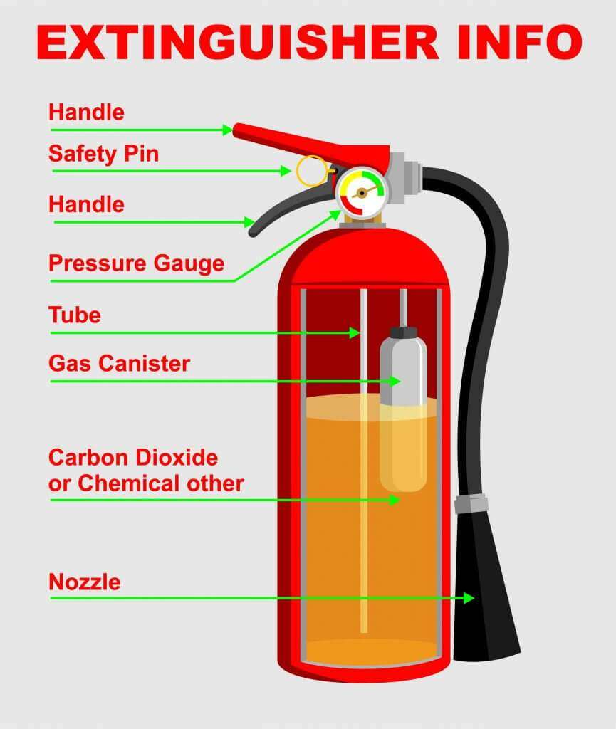 Inside of a fire extinguisher